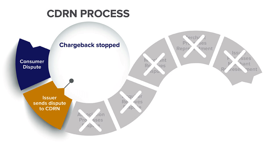 Improve the Chargeback Process