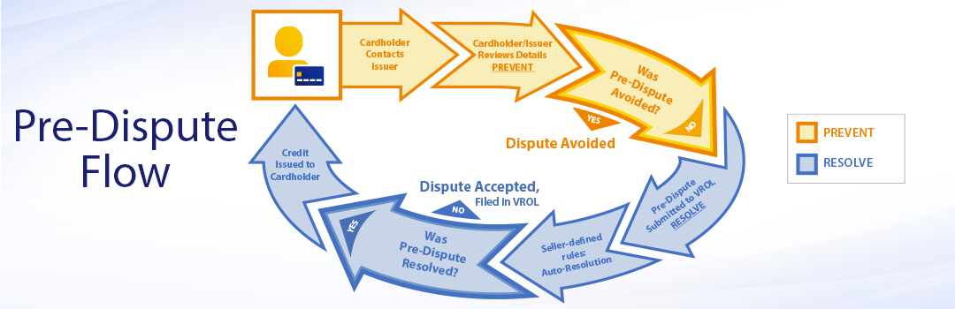 A flow chart presents the complete pre-dispute life cycle and highlights the section managed by Verifi's RESOLVE solution in blue.